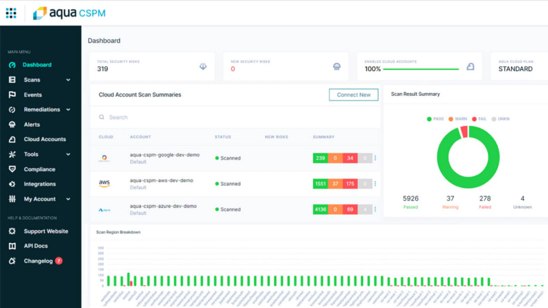 Aqua Security's threat assessment tool