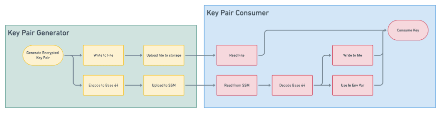 Key generation client to consumer workflow