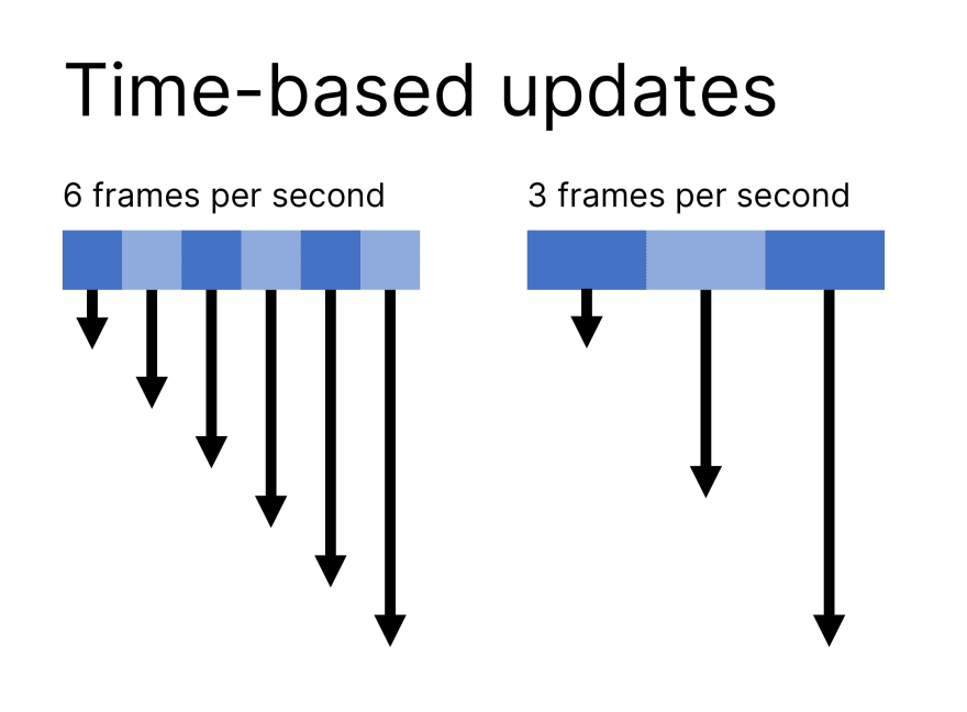 time-based
