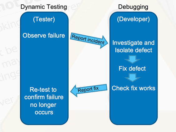 Typical Testing & Debugging workflow