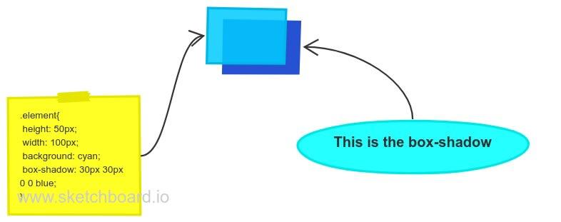 box-shadow