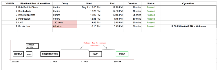 Continuous Delivery Metrics Part 3: Lead Time