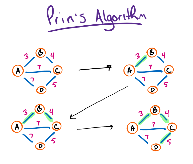 Prim's Algorithm Diagram