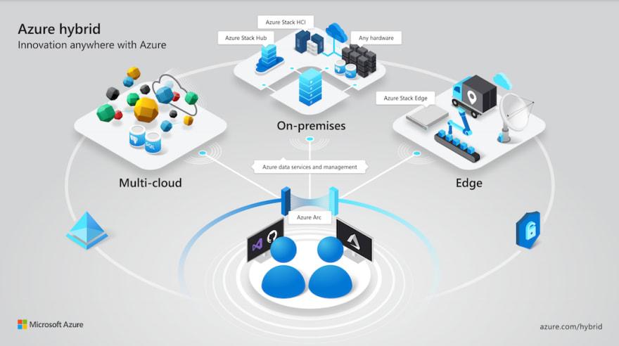 Hybrid Cloud on Azure