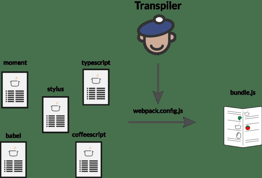 transpilerBasics