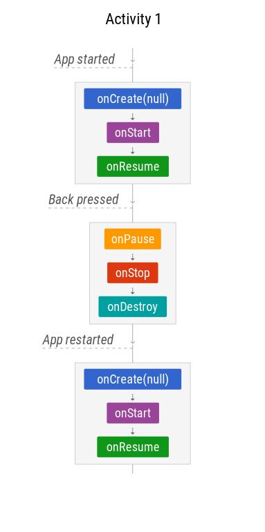 App is finished or restarted