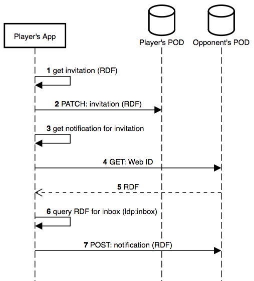 <br> Figure 4: sequence diagram of the steps taken when an opponent is invited.