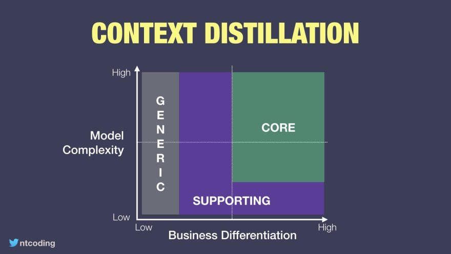 Core Domains