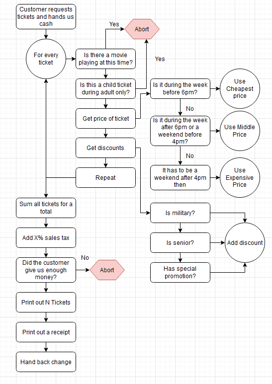 Flow chart of the movie program up to this point