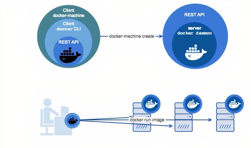 Docker Process