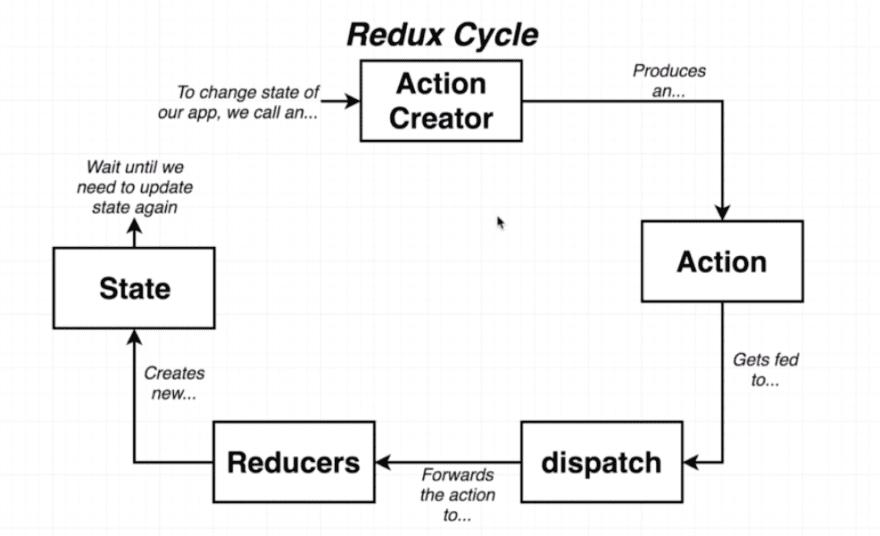 Redux flow cycle