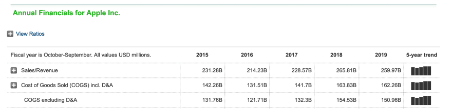 Apple stock data in the years 2015 to 2019