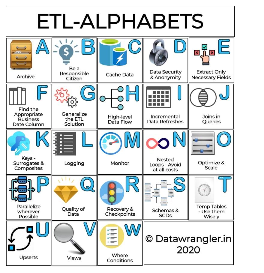 Illustration: ETL-Alphabets