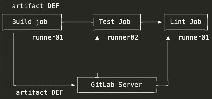 GitLab artifacts