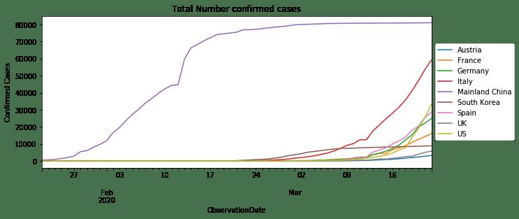 Total number confirmed cases