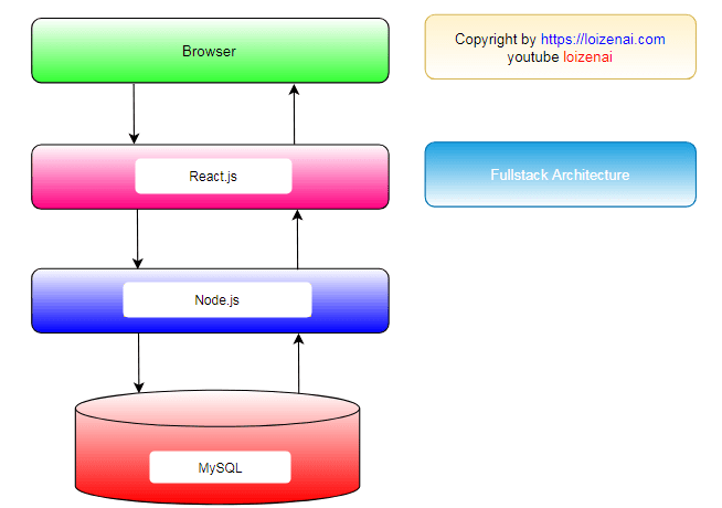 React.js Nodejs MySQL Diagram Architecture