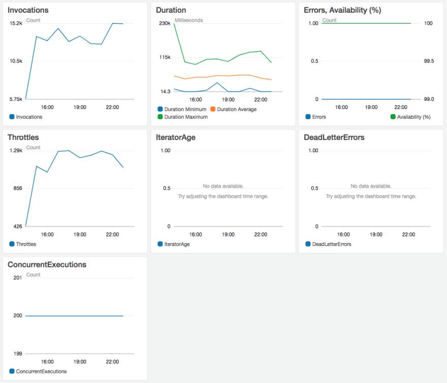 AWS Lambda Monitoring Dashboard