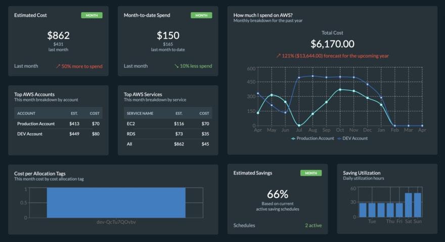 Microtica cloud costs dashboard