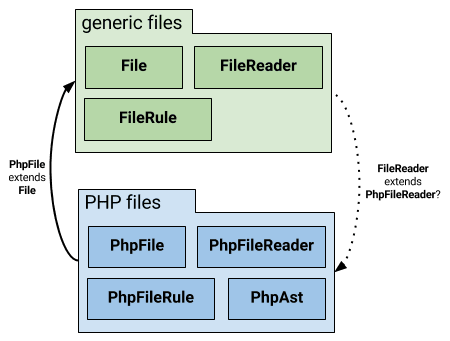 Package dependency cycle introduced by explicitly declaring `FileReader` a subtype of `PhpFileReader`