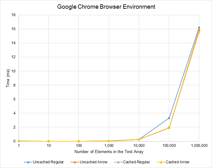 Extended Results for Google Chrome Browser Environment