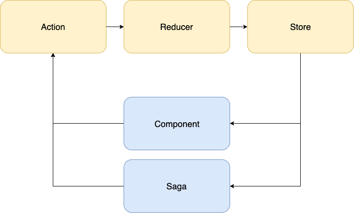 Redux flow illustrated