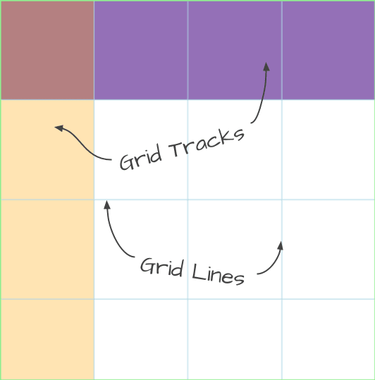 Grid tracks and lines