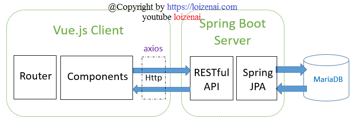 Overview – Vue.js Spring Boot CRUD MariaDB Example