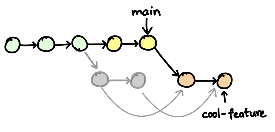commit history after rebasing feature branch on main branch