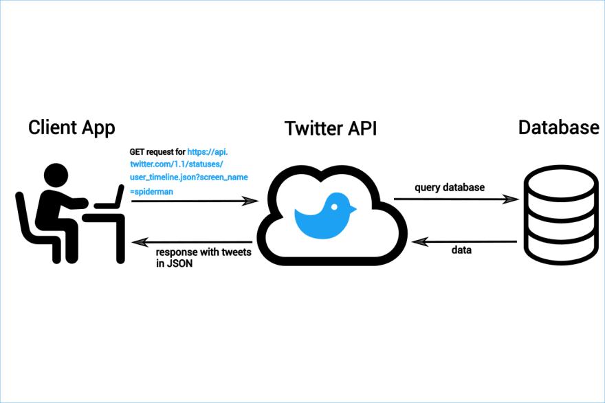 twitter API diagram