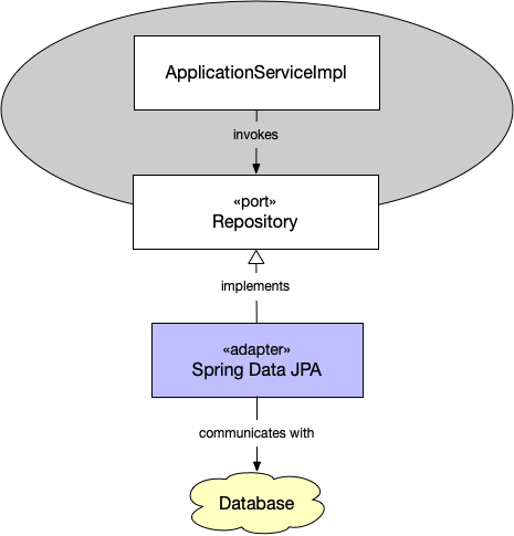 A repository adapter and JDBC port