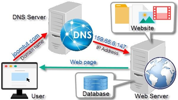 how-does-a-web-server-work