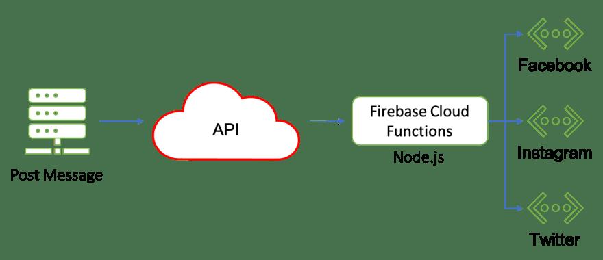 Ayshare Tech Stack