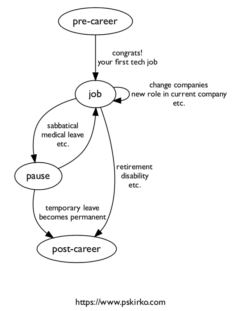Your career as a finite state machine (or Markov chain, or Markov decision process…)