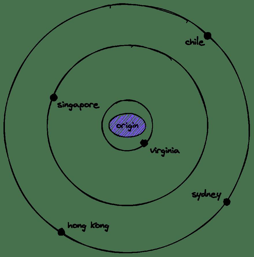 Proxy through more regions diagram