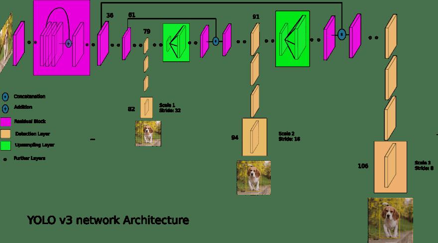 yolov3_architecture