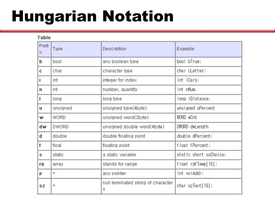 Hungurian notation