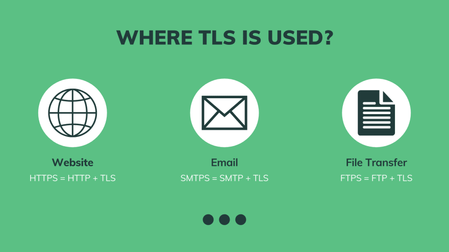 Where TLS is used
