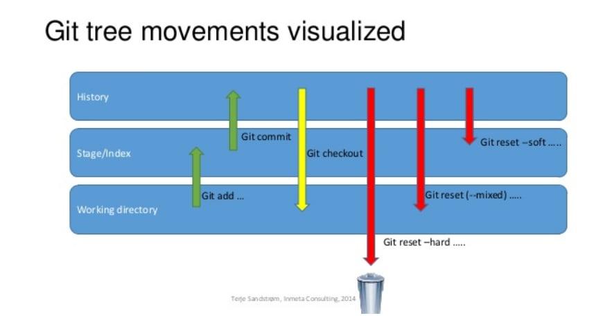 git_visualized
