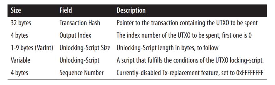 Bitcoin UTXO transaction model