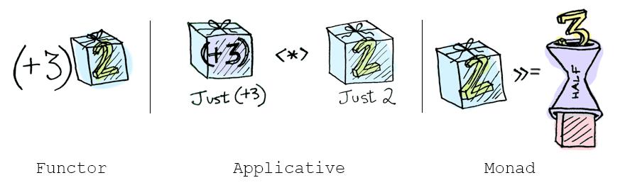 http://adit.io/imgs/functors/recap.png