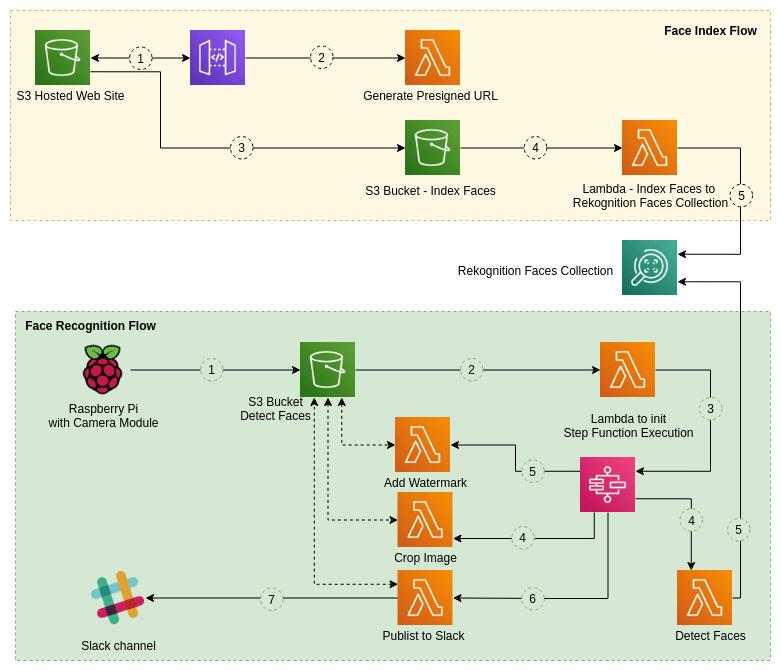 Serverless Bell Architecture