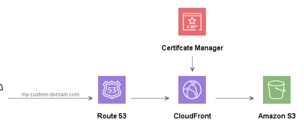 Cover image for Setting up a custom domain in CloudFront