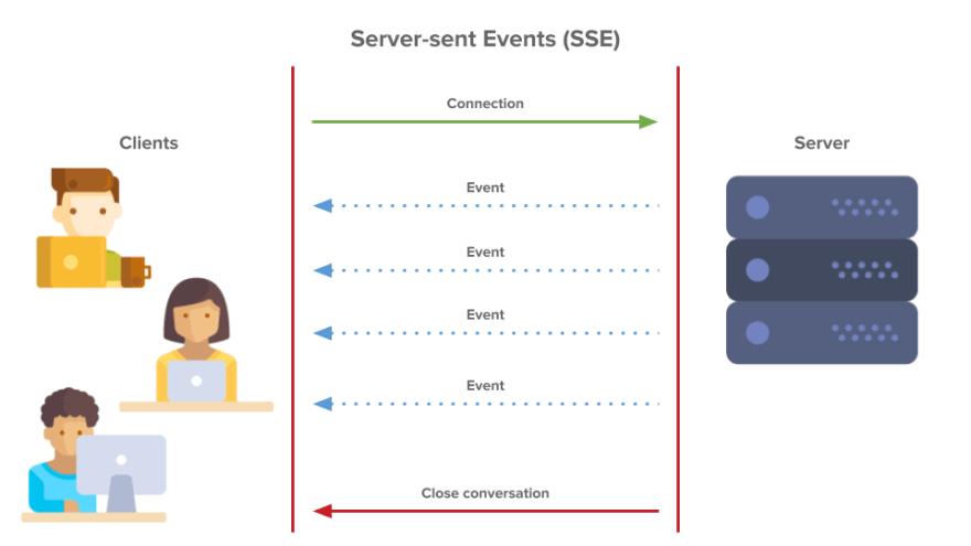 server sent events image