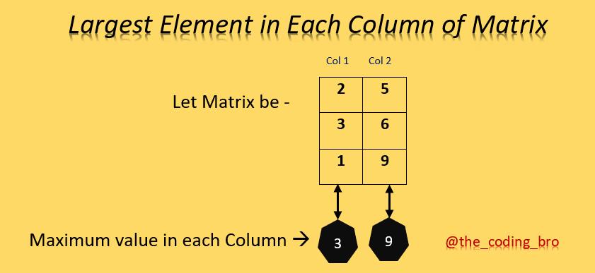 Maximum element in each column