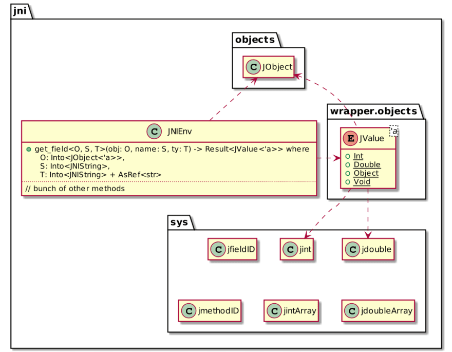 jni crate API
