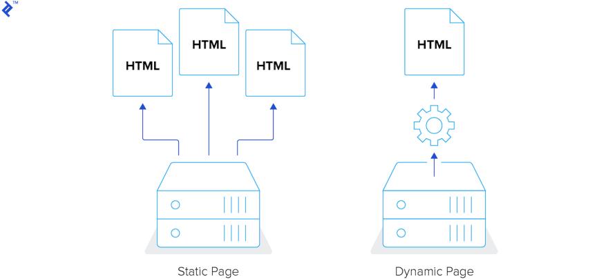 Static site generators illustrated