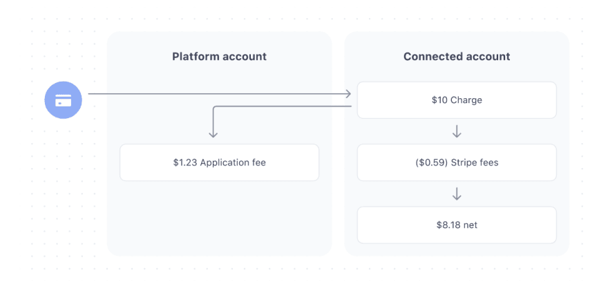 Payment methods into Stripe.