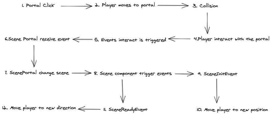 portal workflow