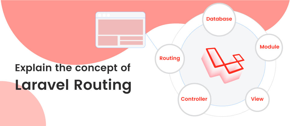 Cover image for Explain the concept of Laravel Routing
