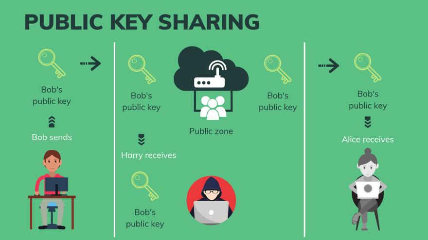 Public key sharing